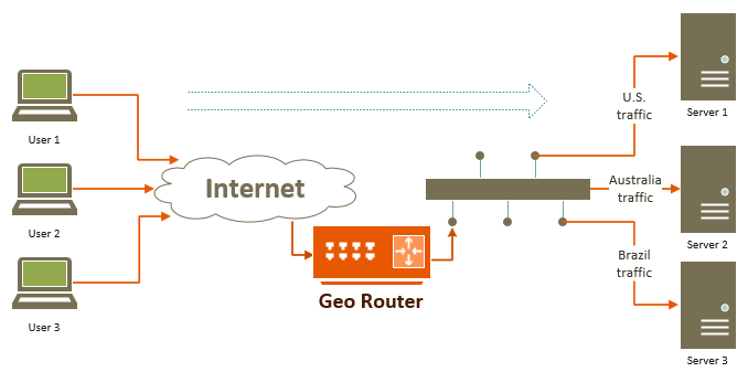 how to connect 2 router with 2 network card